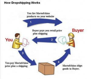 dropshipping con modlily